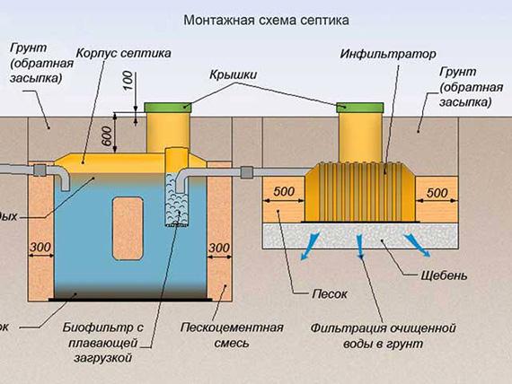 Схема устройства септика.