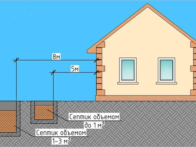 Фото схемы расположения септика