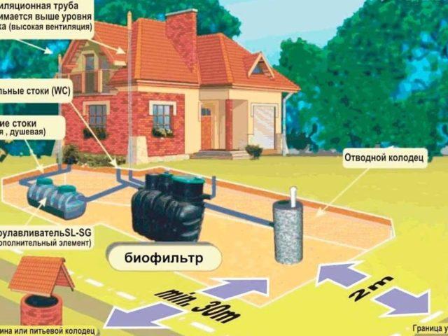 Фото устройства локальной канализации