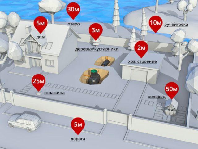 Фото расположения септика от объектов